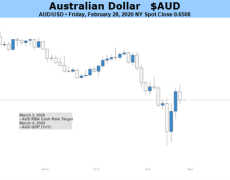 Australian Dollar Eyes RBA and GDP But Coronavirus to Dominate