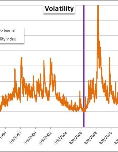 also what does this rare positive correlation between vix and    mean rh dailyfx