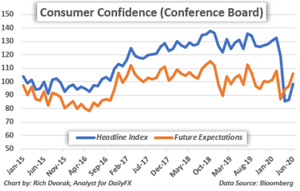 Consumer Confidence Chart Historical Data Conference Board Actual and Future Expectations