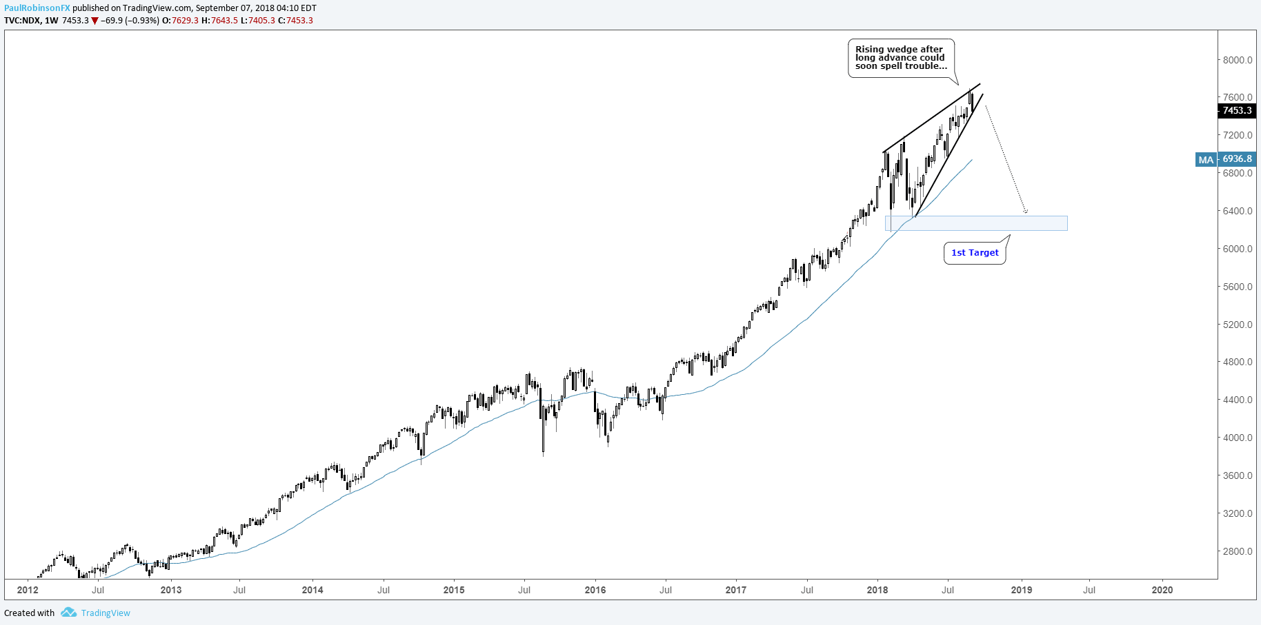 Nasdaq 100, FAANG Charts and What They Could Mean for the