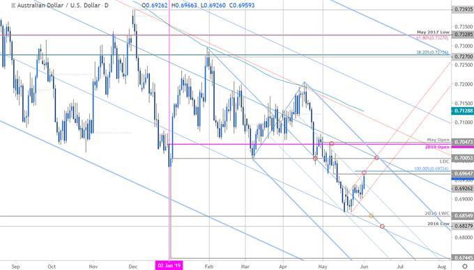 AUD/USD Price Chart - Aussie Daily - Australian Dollar vs US Dollar Outlook