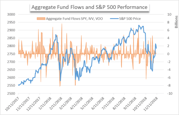 SPy price chart and fund flows