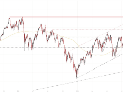 DAX 30, FTSE 100, CAC 40 Forecasts for the Week Ahead
