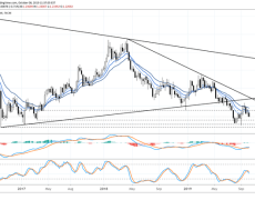 GBP/JPY, GBP/USD Drop, EUR/GBP Jumps as Latest Brexit News Disappoints
