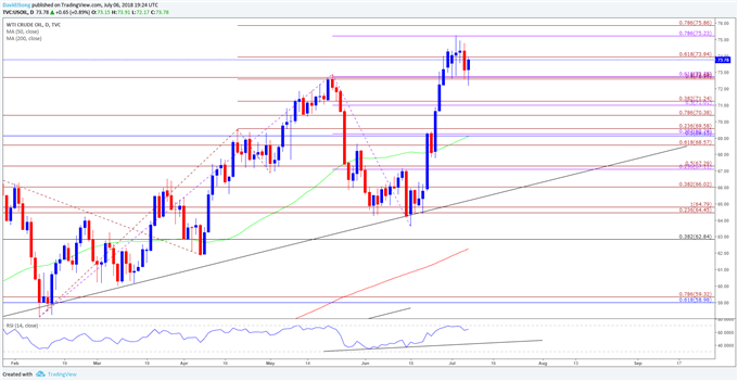 USD/JPY Forecast: Dollar Strength to Persist on Hawkish Fed Testimony