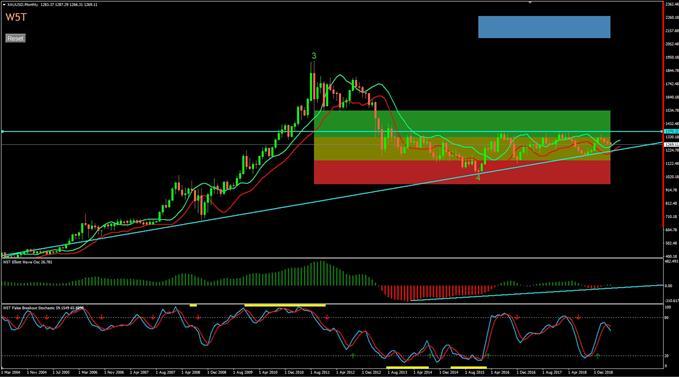 gold price analysis using longer term trends.