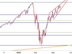 Dow Rallies as Nasdaq 100 Drops