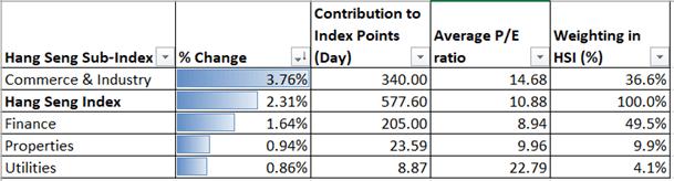 Hang Seng Index May See Technical Pullback, Gold and Silver Advance