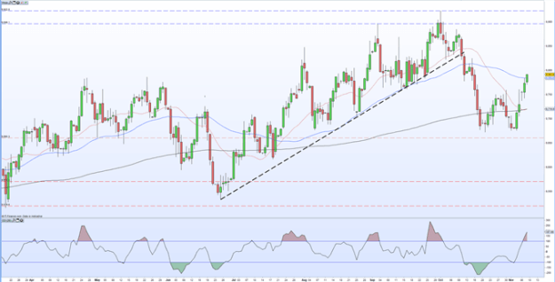 GBP/USD Price Outlook Driven Lower by Latest US Treasury Yield Surge