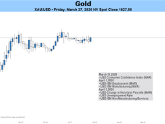 Gold Prices May Drop as Liquidation Strikes Global Markets Anew