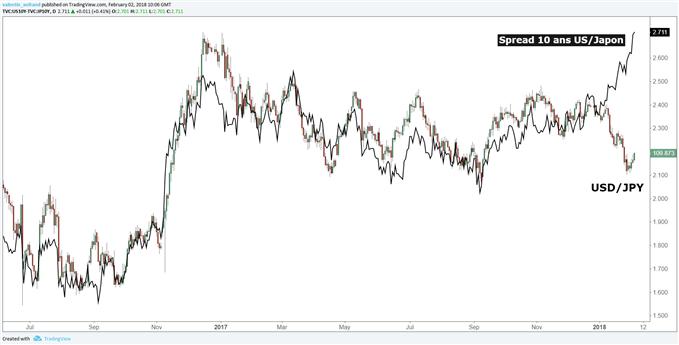 USD/JPY : Le yen reprend sa baisse suite à l'intervention