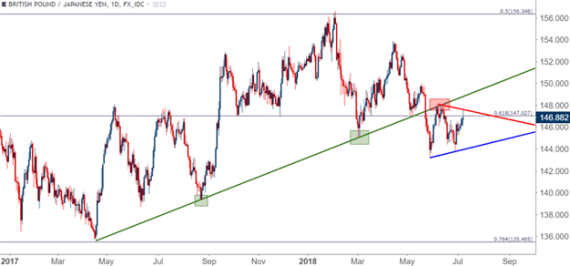 gbpjpy gbp/jpy daily price chart