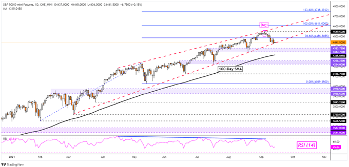 S&P 500, Dow Jones, DAX 30 Look Increasingly Vulnerable as Long Bets Accumulate
