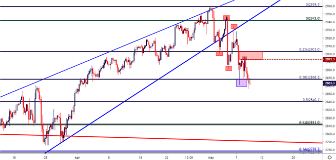 spx500 four hour price chart