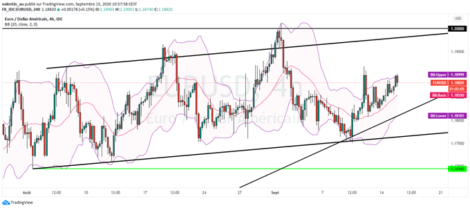 EUR / USD: What to expect from the Fed on Wednesday?