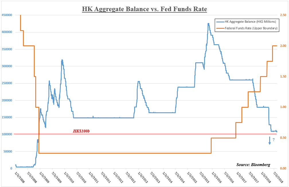 HK Aggregate Balance And Fed Funds Rate