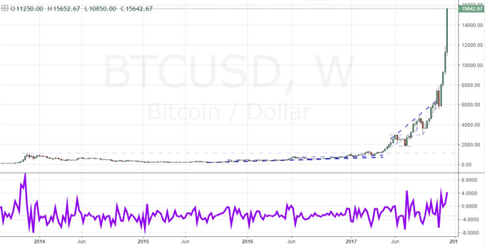 US Equities and Dollar Offer Slight Rebound Before NFPs While Bitcoin Explodes