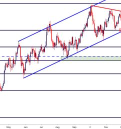 usdjpy usd jpy daily price chart [ 1346 x 625 Pixel ]