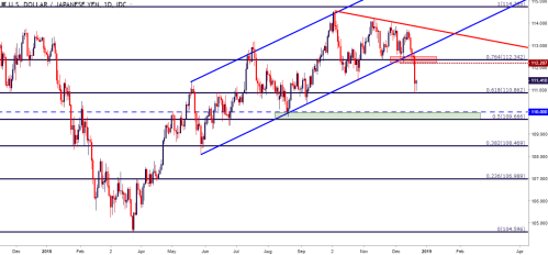 small resolution of usdjpy usd jpy daily price chart