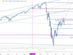 SPX500 Rally at Key Resistance Hurdle