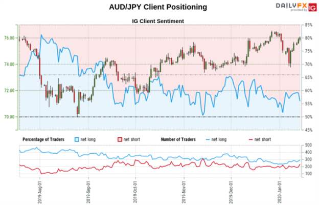 Japanese Yen Outlook: USD/JPY, AUD/JPY Rates May Rise on Short Bets