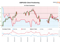 Our data shows traders are now net-long GBP/USD for the first time since Jun 03, 2020 when GBP/USD traded near 1.26.
