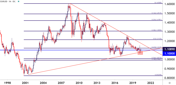 EURUSD Monthly Price Chart