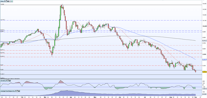 Gold Price Nears $2,000/oz. as the US Dollar Slumps, Retail Remain Long but Sentiment is Mixed