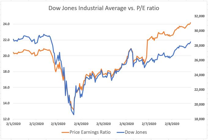 Dow Jones vs PE Ratio