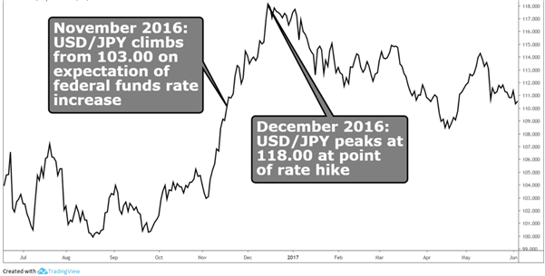 Chart to show the impact of Fed hikes on USD/JPY