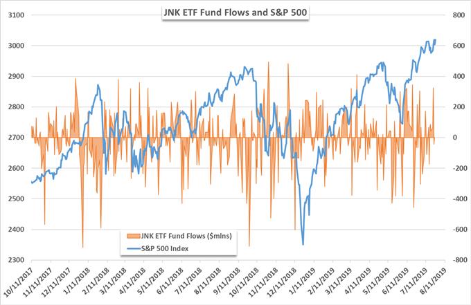 JNK etf price chart