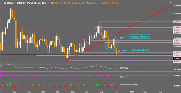 EUR/GBP Technical Analysis: Corrective Downtrend Pause in Store?