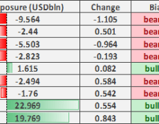 US Dollar Longs Extended, EUR/USD Sold Sharply, CAD Selling Reverses