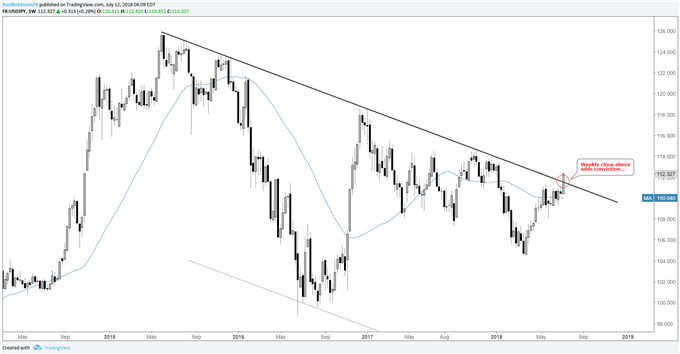 USD/JPY weekly chart, looking for close above this week