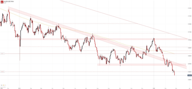 audusd daily price chart