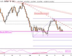 Australian Dollar Technical Outlook: Interim AUD/USD Reversal Due?