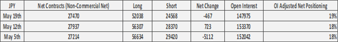 US Dollar Shorts Slashed, GBP/USD & EUR/USD Shorts Pick-Up - COT Report