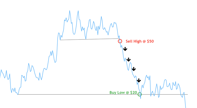 Short selling EUR/USD example