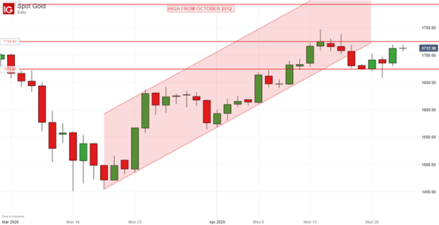 Gold Prices, Daily Chart