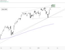DAX 30, CAC 40 Charts Remain Bullish, FTSE 100 a Mess