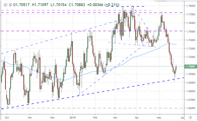 Pound Collapse Building Pressure for Reversal or Mere Liquidity Pause?