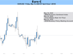 Outlook for EUR/USD Increasingly Bearish