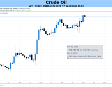 Crude Oil Price Outlook Bearish on OPEC Output, Fed, US-China Trade