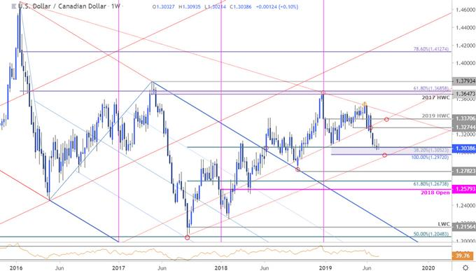 Canadian Dollar Price Chart: Loonie Drives USD/CAD To Weekly Support