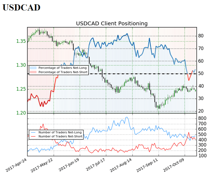 USD/CAD Retail Sentiment