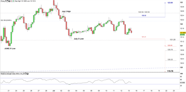 EUR/JPY price four- hour chart 15-07-19