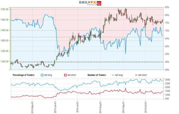 Gold Trader Sentiment - XAU/USD Price Chart - GLD Trade Outlook - Technical Update