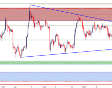 Gold Price Breaks Out - Can Gold Bulls Push to Fresh Six-Year-Highs?