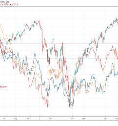auto stock price chart [ 1453 x 836 Pixel ]