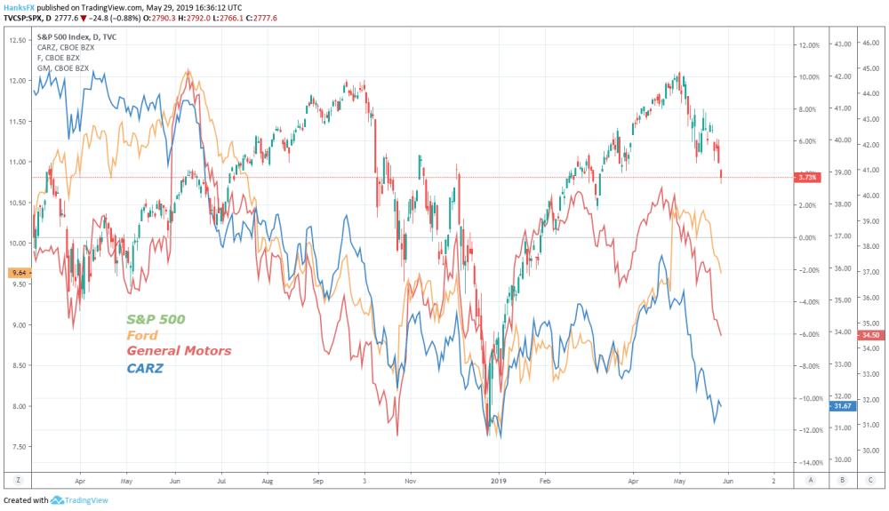 medium resolution of auto stock price chart